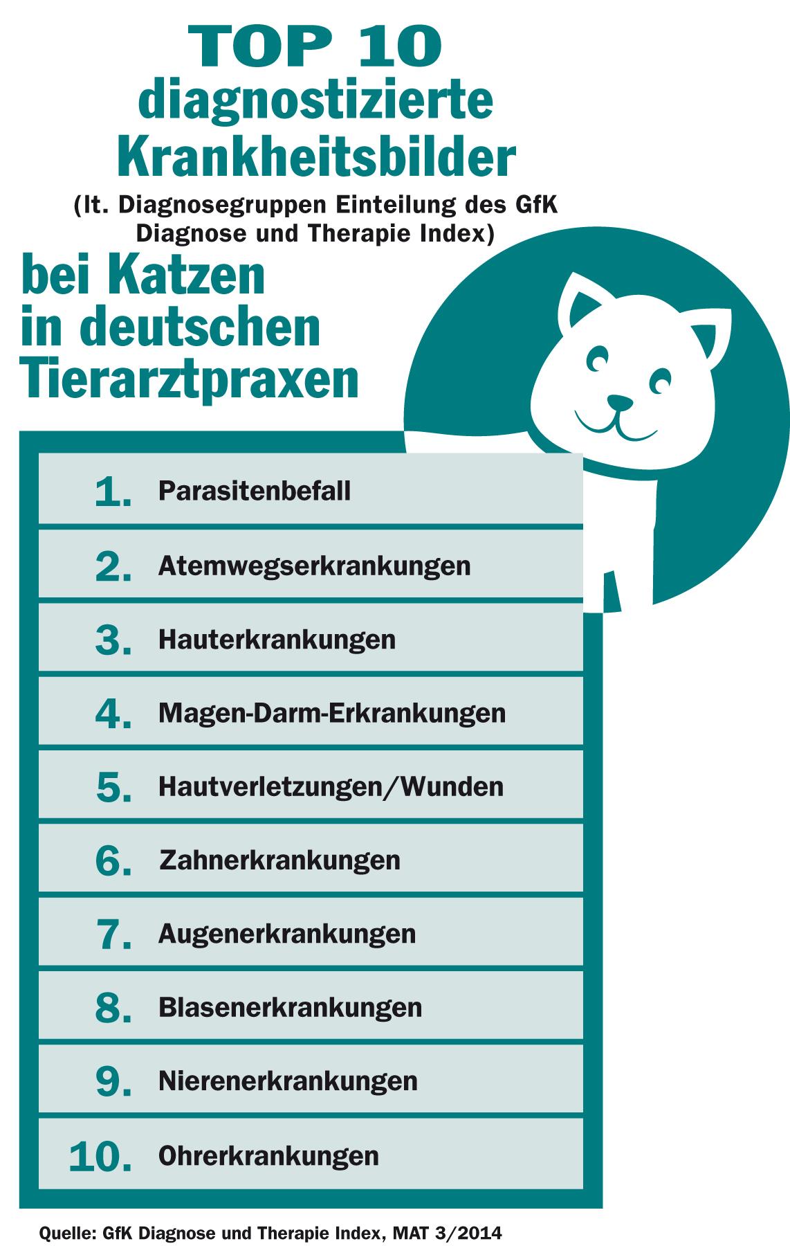 grafiken tabellen zu top 10 krankheiten hund und katze. Black Bedroom Furniture Sets. Home Design Ideas